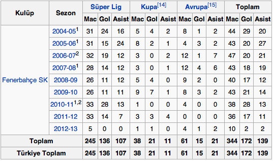Alex'in sezonlara gore Gol ve Asist istatistikleri